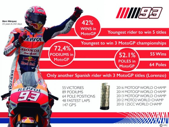 Marc Marquez wins Japanese GP to clinch the third MotoGP title at Suzaka on Sunday. A Repsol Honda graphic